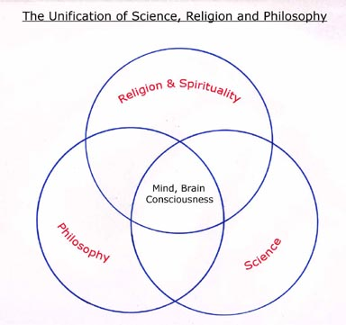 Diagram showing that at the intersection of science, religion and philosophy lie questions concerning the Mind, Brain and Consciousness